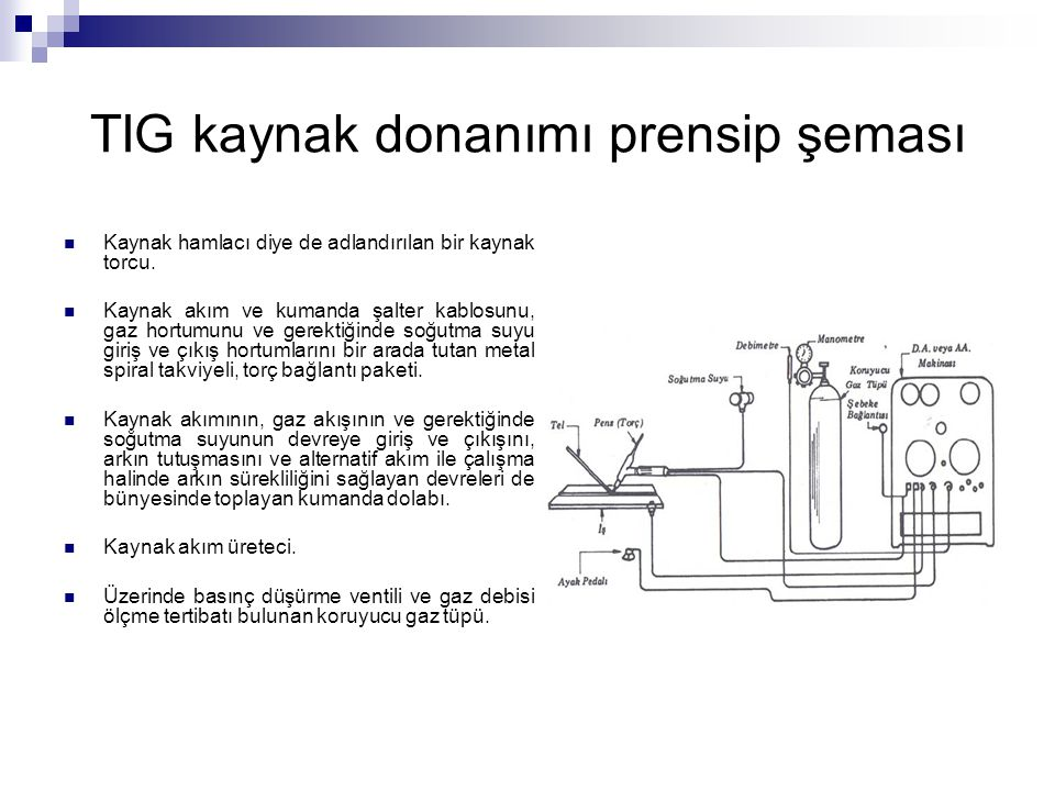 TIG kaynak donanımı prensip şeması Kaynak hamlacı diye de adlandırılan bir kaynak torcu. Kaynak akım ve kumanda şalter kablosunu, gaz hortumunu ve ger