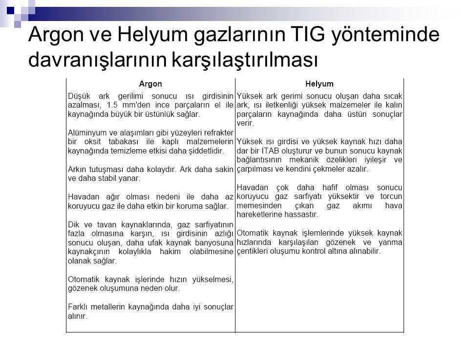 Argon ve Helyum gazlarının TIG yönteminde davranışlarının karşılaştırılması