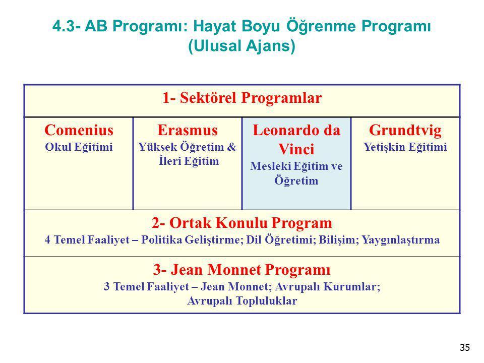 35 AVRUPA BİRLİĞİ EĞİTİM VE GENÇLİK PROGRAMLARI MERKEZİ BAŞKANLIĞI 4.3- AB Programı: Hayat Boyu Öğrenme Programı (Ulusal Ajans) 1- Sektörel Programlar