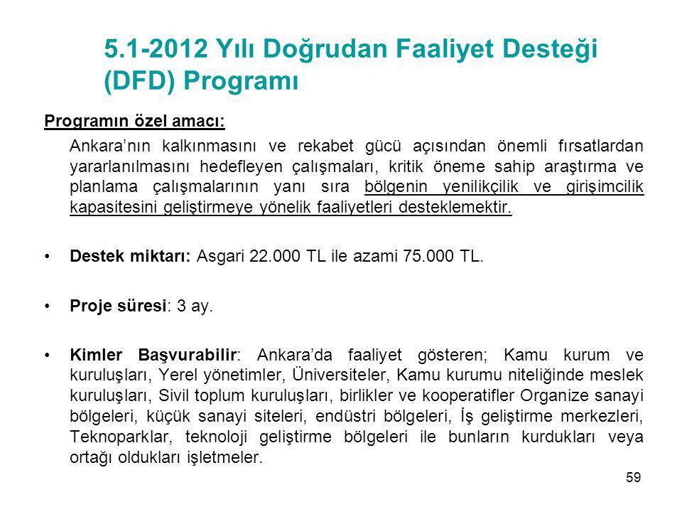 5.1-2012 Yılı Doğrudan Faaliyet Desteği (DFD) Programı Programın özel amacı: Ankara'nın kalkınmasını ve rekabet gücü açısından önemli fırsatlardan yar
