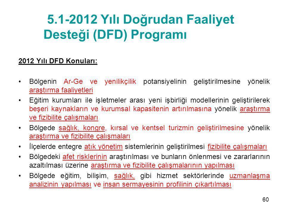 5.1-2012 Yılı Doğrudan Faaliyet Desteği (DFD) Programı 2012 Yılı DFD Konuları: Bölgenin Ar-Ge ve yenilikçilik potansiyelinin geliştirilmesine yönelik