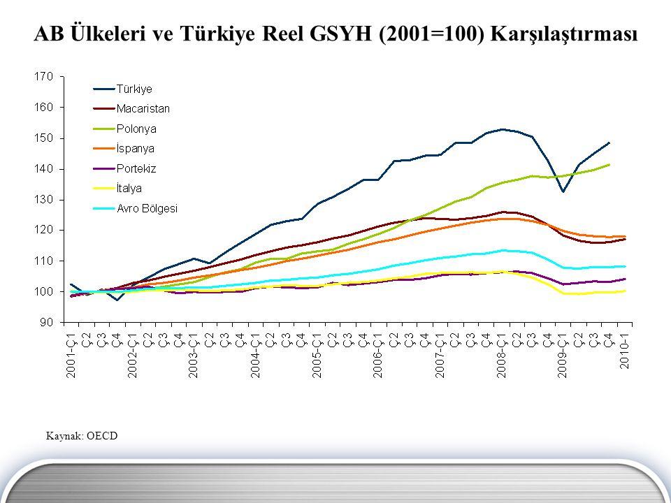 Kaynak: Eurostat Kişi Başına Gayri Safi Yurtiçi Hasıla, 2008 (Satın Alma Gücü Standartı, AB-27=100)