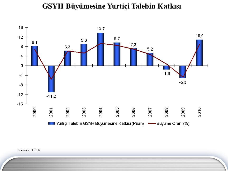 AB Ülkeleri ve Türkiye'de GSYH Bileşenlerinin Karşılaştırması Yatırımlar (2001=100) Kaynak: OECD