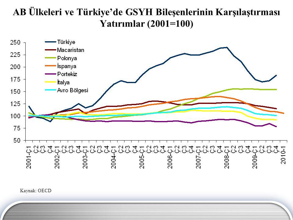 AB Ülkeleri ve Türkiye'de GSYH Bileşenlerinin Karşılaştırması Özel Tüketim (2001=100) Kaynak: OECD