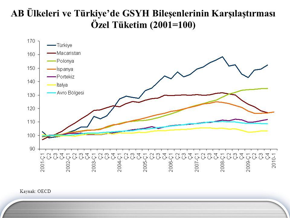 AB Ülkeleri ve Türkiye'de GSYH Bileşenlerinin Karşılaştırması İhracat (2001=100) Kaynak: OECD