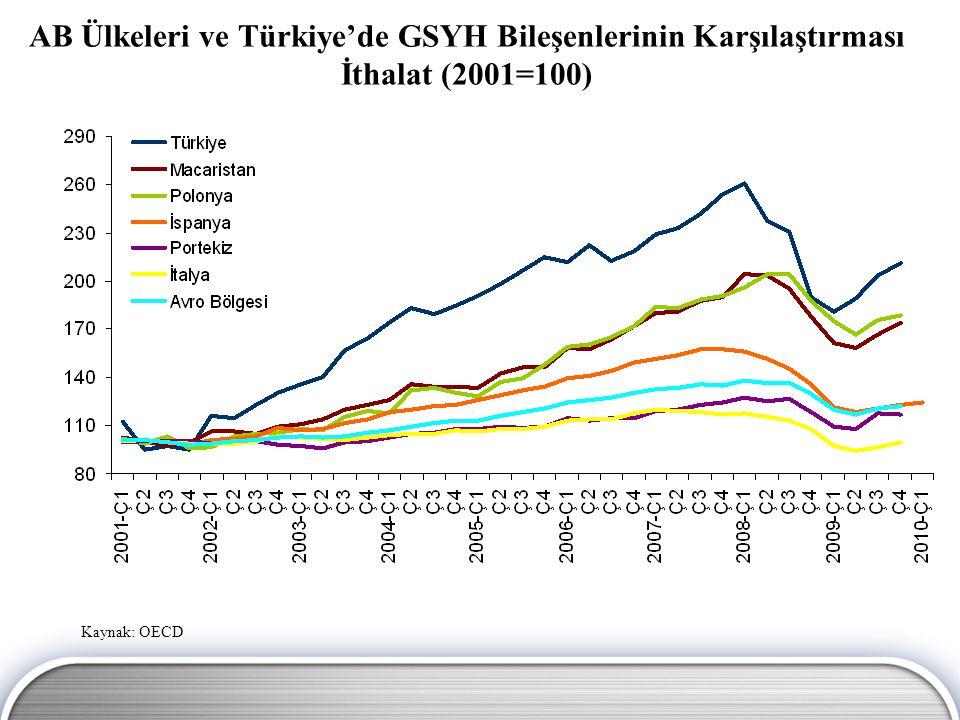 Özel Sektör Sabit Sermaye Yatırımlarının GSYH Büyümesine Katkısı (%) Kaynak: TÜİK