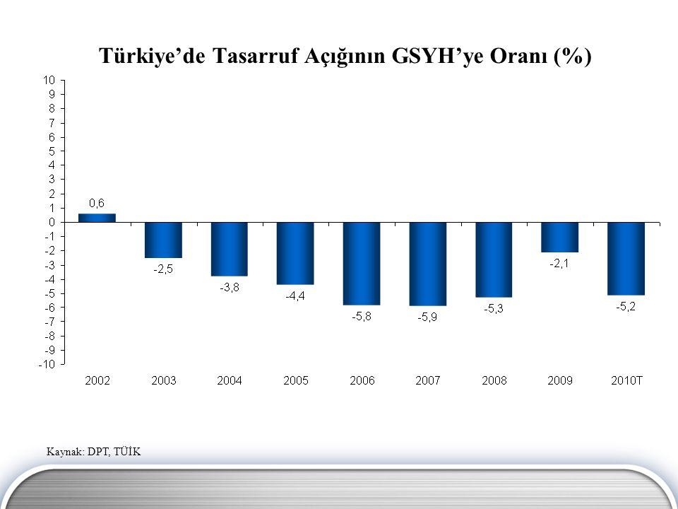 Sabit Sermaye Yatırımları/GSYH (%) Kaynak: DPT