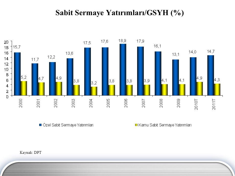 Sabit Sermaye Yatırımları/GSYH (%) Kaynak: TÜİK