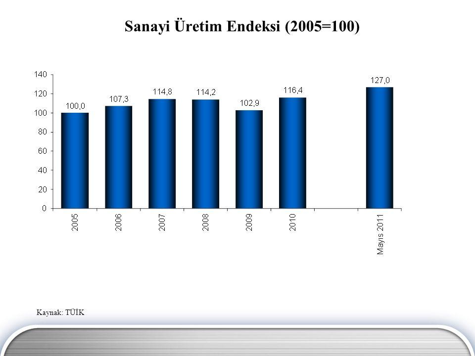 İmalat Sanayi Üretim Endeksi (2005=100) Kaynak: TÜİK