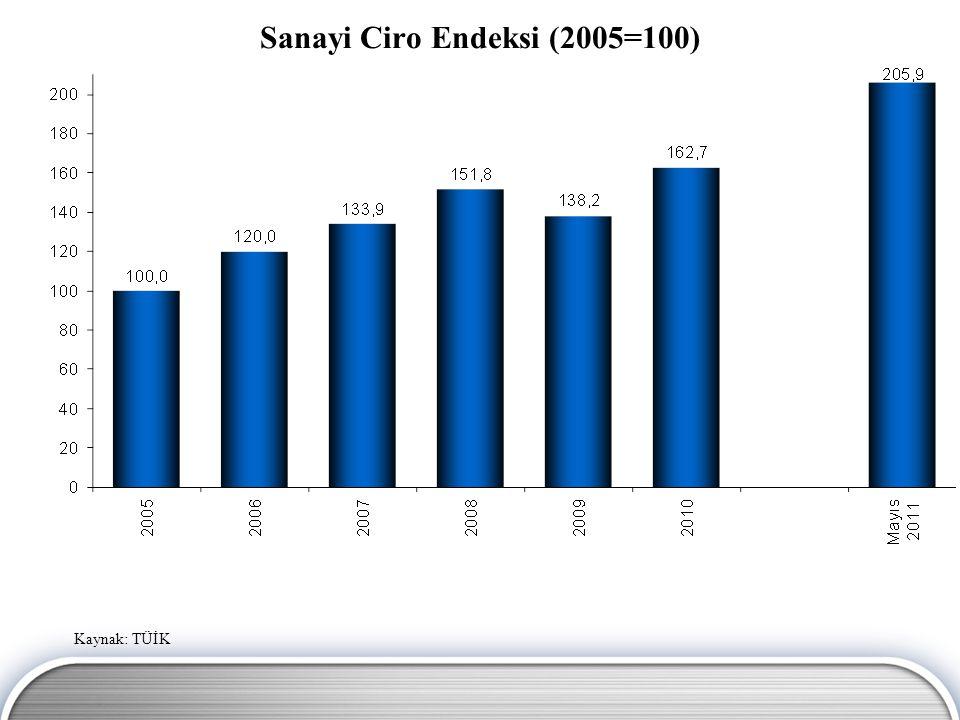 Sanayi Sipariş Endeksi (2005=100) Kaynak: TÜİK