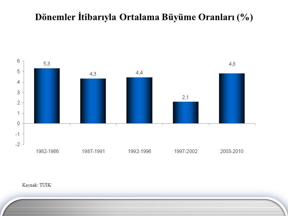 Kaynak: Economist GSYH Büyüme Oranları (%)