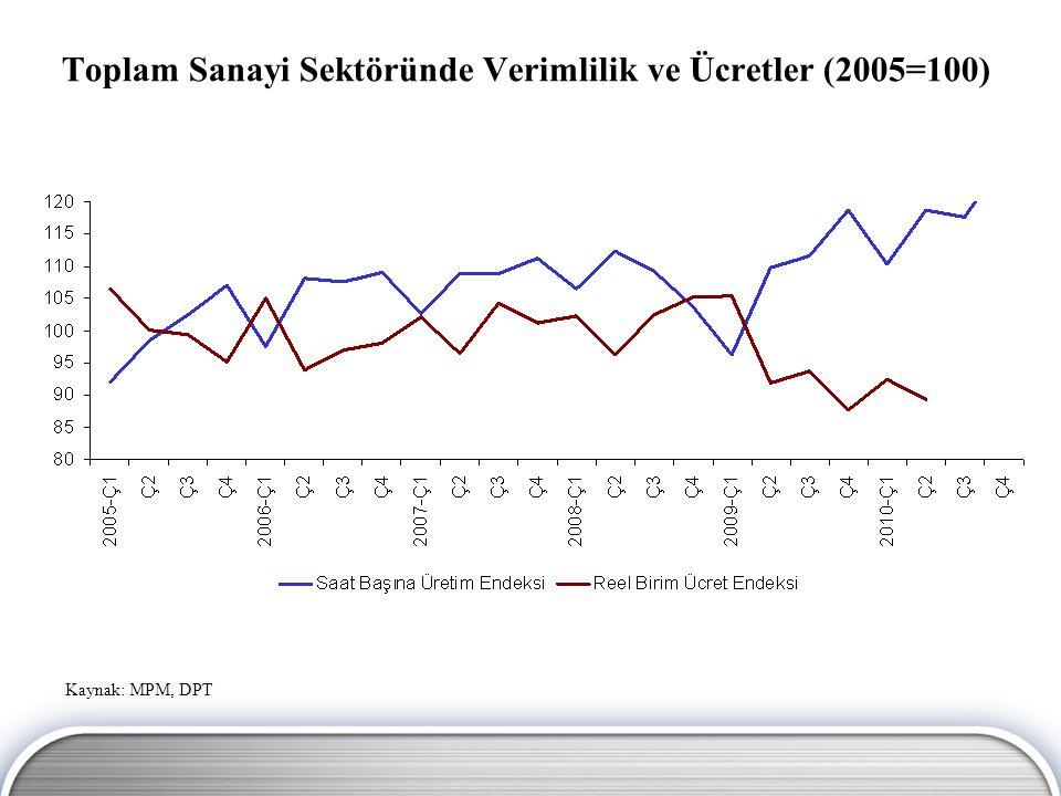 Toplam Sanayi Sektöründe Verimlilik ve Ücretler (2005=100) Kaynak: MPM, DPT