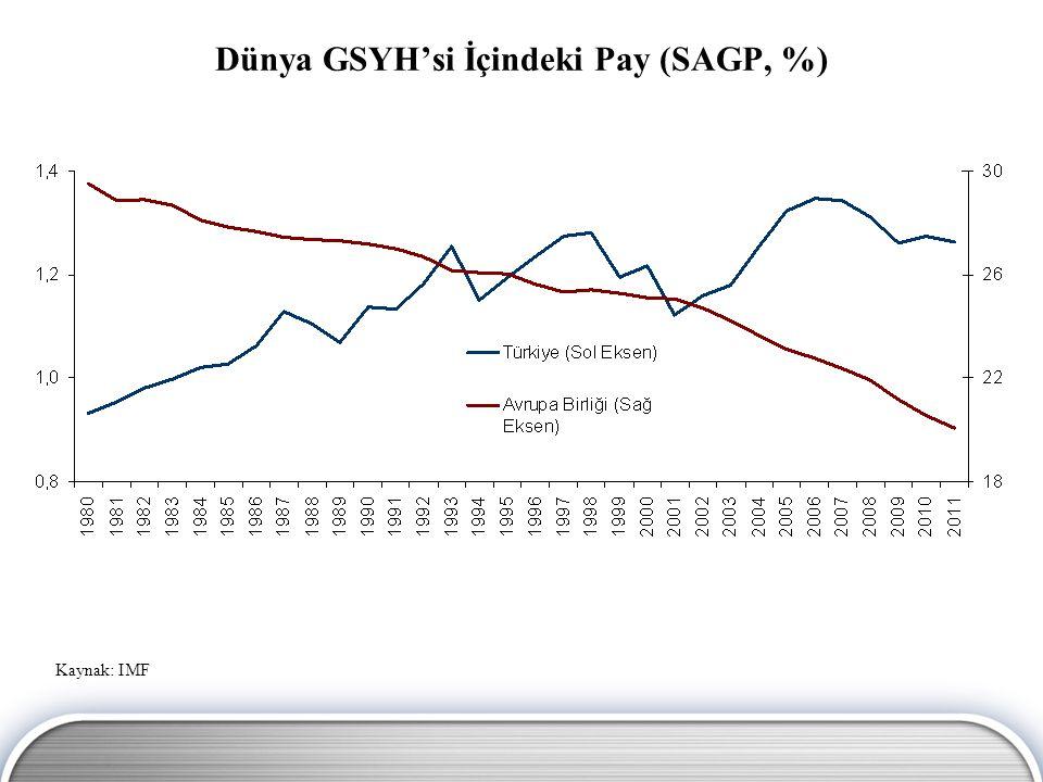 AB Ülkeleri ve Türkiye Reel GSYH (2001=100) Karşılaştırması Kaynak: OECD