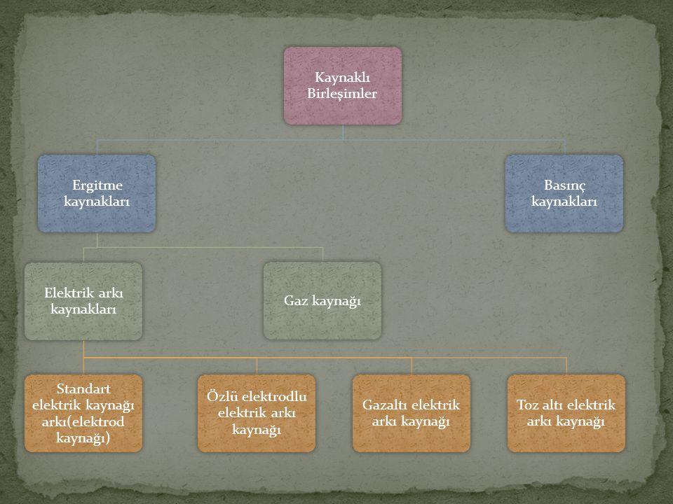 Kaynaklı Birleşimler Ergitme kaynakları Elektrik arkı kaynakları Standart elektrik kaynağı arkı(elektrod kaynağı) Özlü elektrodlu elektrik arkı kaynağı Gazaltı elektrik arkı kaynağı Toz altı elektrik arkı kaynağı Gaz kaynağı Basınç kaynakları