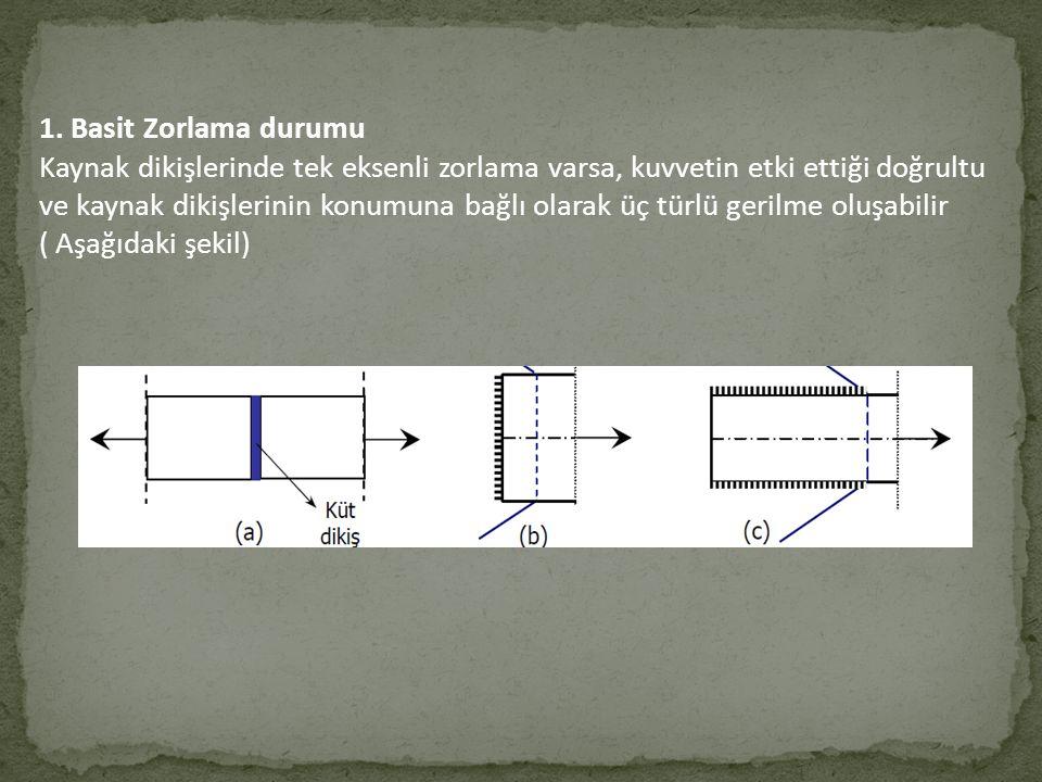 1. Basit Zorlama durumu Kaynak dikişlerinde tek eksenli zorlama varsa, kuvvetin etki ettiği doğrultu ve kaynak dikişlerinin konumuna bağlı olarak üç t