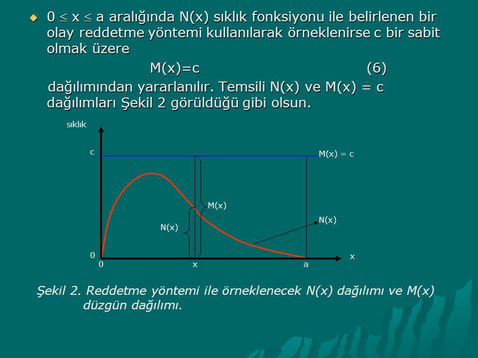  0  x  a aralığında N(x) sıklık fonksiyonu ile belirlenen bir olay reddetme yöntemi kullanılarak örneklenirse c bir sabit olmak üzere M(x)=c (6) M(