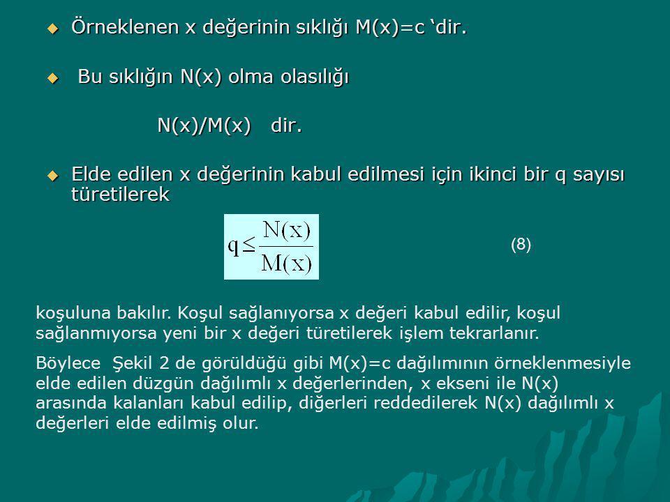  Örneklenen x değerinin sıklığı M(x)=c 'dir.  Bu sıklığın N(x) olma olasılığı N(x)/M(x) dir. N(x)/M(x) dir.  Elde edilen x değerinin kabul edilmesi