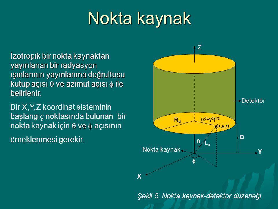 Şekil 5. Nokta kaynak-detektör düzeneği İzotropik bir nokta kaynaktan yayınlanan bir radyasyon ışınlarının yayınlanma doğrultusu kutup açısı  ve azim