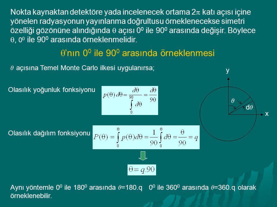 Nokta kaynaktan detektöre yada incelenecek ortama 2  katı açısı içine yönelen radyasyonun yayınlanma doğrultusu örneklenecekse simetri özelliği gözön