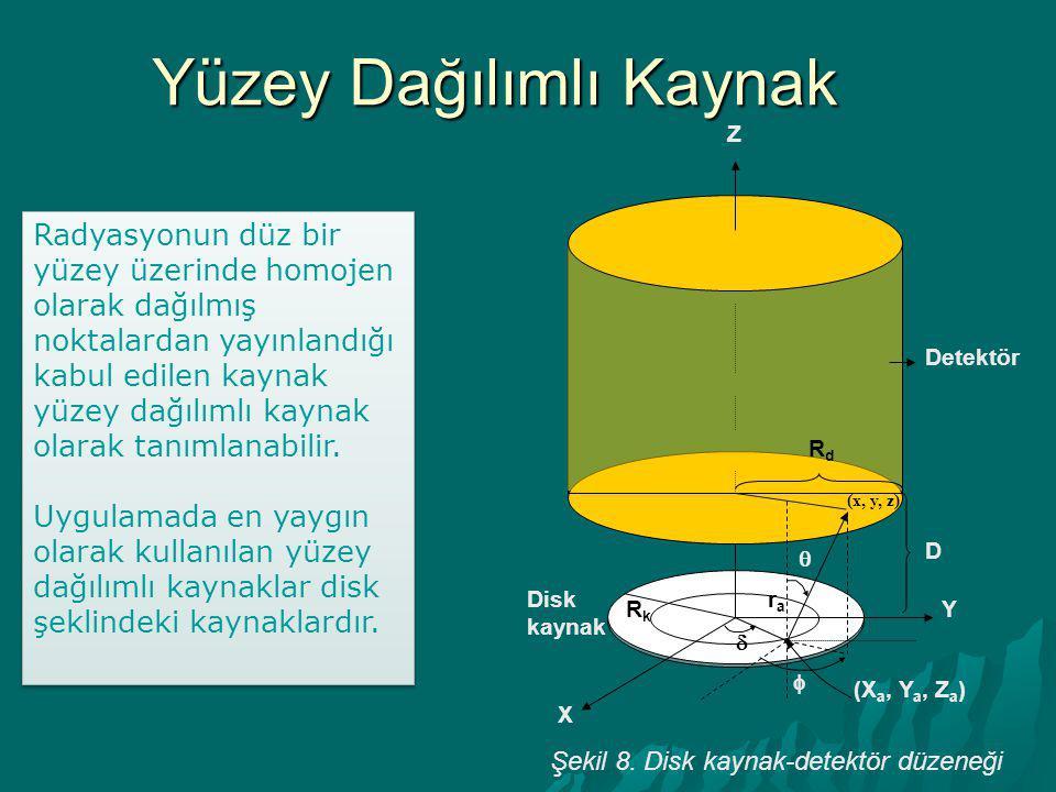 Şekil 8. Disk kaynak-detektör düzeneği Radyasyonun düz bir yüzey üzerinde homojen olarak dağılmış noktalardan yayınlandığı kabul edilen kaynak yüzey d