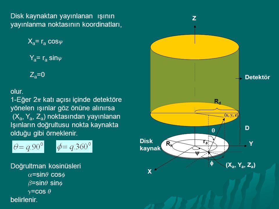 Disk kaynaktan yayınlanan ışının yayınlanma noktasının koordinatları, X a = r a cos  Y a = r a sin  Z a =0 olur. 1-Eğer 2  katı açısı içinde detekt