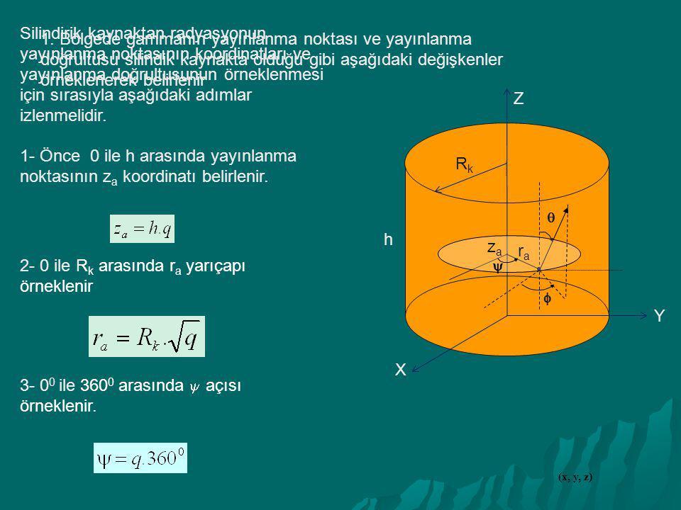 Silindirik kaynaktan radyasyonun yayınlanma noktasının koordinatları ve yayınlanma doğrultusunun örneklenmesi için sırasıyla aşağıdaki adımlar izlenme