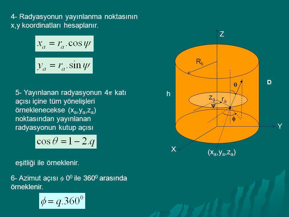 X Y Z h RkRk  D  zaza rara  4- Radyasyonun yayınlanma noktasının x,y koordinatları hesaplanır. 5- Yayınlanan radyasyonun 4  katı açısı içine tüm y