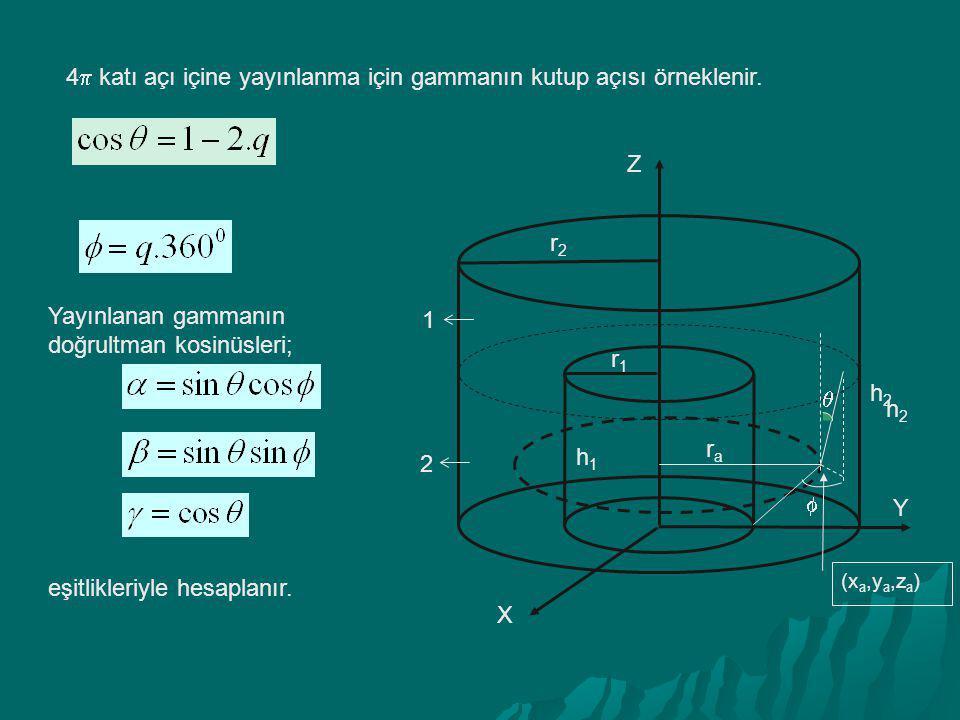 Yayınlanan gammanın doğrultman kosinüsleri; eşitlikleriyle hesaplanır. 4  katı açı içine yayınlanma için gammanın kutup açısı örneklenir. Y h2h2 h1h1