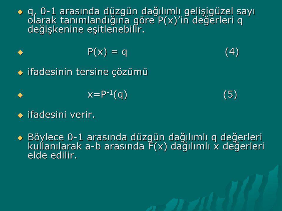 Reddetme Yöntemi  Temel Monte Carlo İlkesi Eşitlik (3) ün integralinin analitik olarak alınabildiği ve bulunan ifadenin tersine çözümünün analitik olarak yapılabildiği durumlarda kullanılabilir.