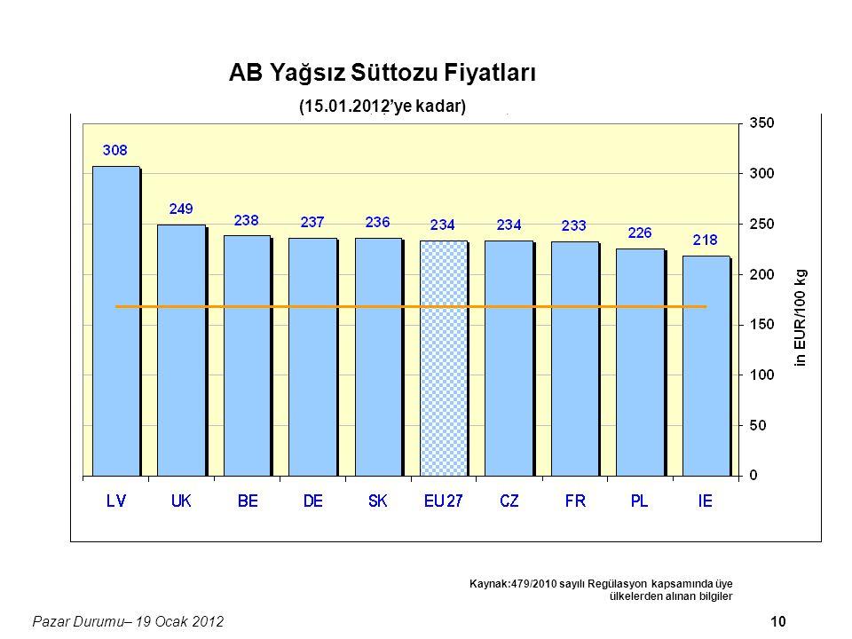 10Pazar Durumu– 19 Ocak 2012 AB Yağsız Süttozu Fiyatları (15.01.2012'ye kadar) Kaynak:479/2010 sayılı Regülasyon kapsamında üye ülkelerden alınan bilgiler
