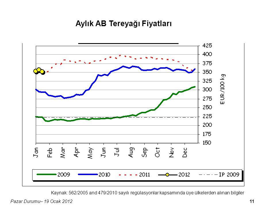 11Pazar Durumu– 19 Ocak 2012 Aylık AB Tereyağı Fiyatları Kaynak: 562/2005 and 479/2010 sayılı regülasyonlar kapsamında üye ülkelerden alınan bilgiler