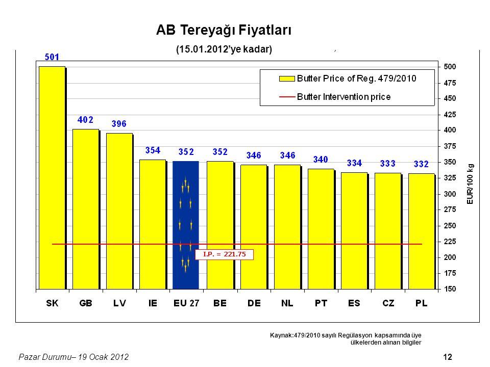 12Pazar Durumu– 19 Ocak 2012 AB Tereyağı Fiyatları (15.01.2012'ye kadar) Kaynak:479/2010 sayılı Regülasyon kapsamında üye ülkelerden alınan bilgiler