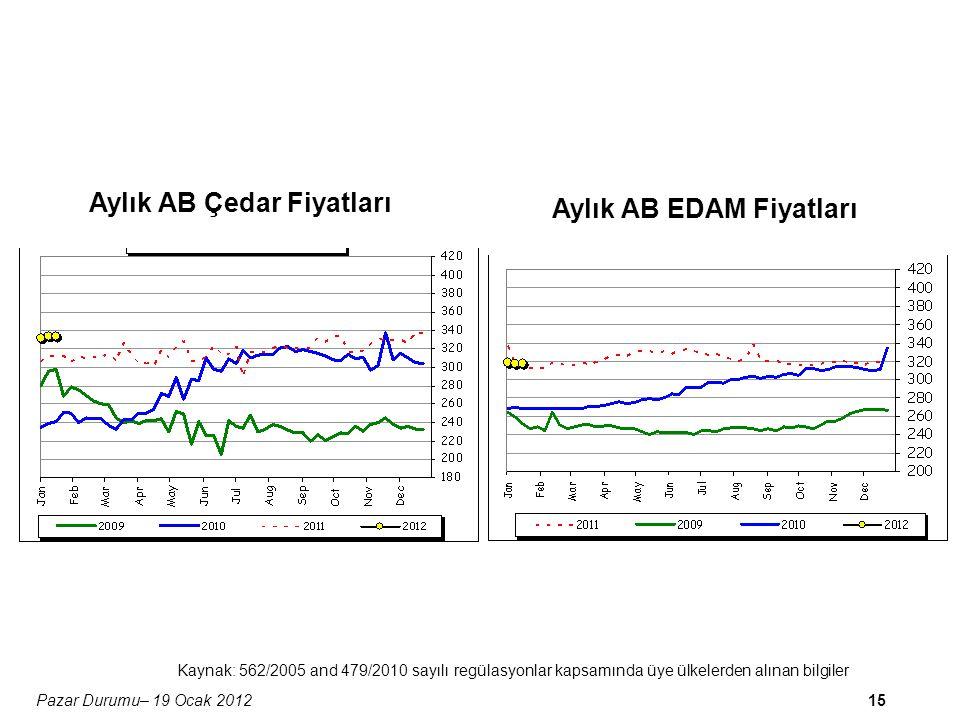 15Pazar Durumu– 19 Ocak 2012 Aylık AB Çedar Fiyatları Aylık AB EDAM Fiyatları Kaynak: 562/2005 and 479/2010 sayılı regülasyonlar kapsamında üye ülkelerden alınan bilgiler