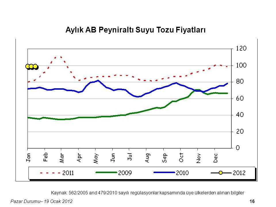 16Pazar Durumu– 19 Ocak 2012 Aylık AB Peyniraltı Suyu Tozu Fiyatları Kaynak: 562/2005 and 479/2010 sayılı regülasyonlar kapsamında üye ülkelerden alınan bilgiler