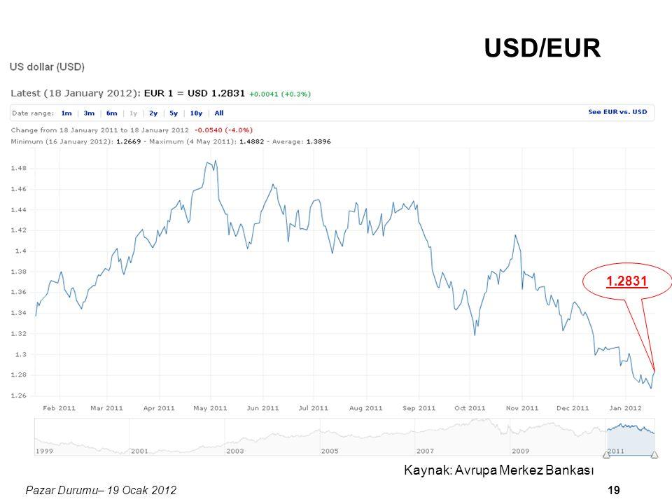 19 USD/EUR 1.2831 Pazar Durumu– 19 Ocak 2012 Kaynak: Avrupa Merkez Bankası