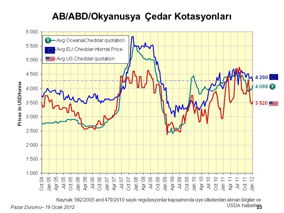 23Pazar Durumu– 19 Ocak 2012 AB/ABD/Okyanusya Çedar Kotasyonları Kaynak: 562/2005 and 479/2010 sayılı regülasyonlar kapsamında üye ülkelerden alınan bilgiler ve USDA haberleri