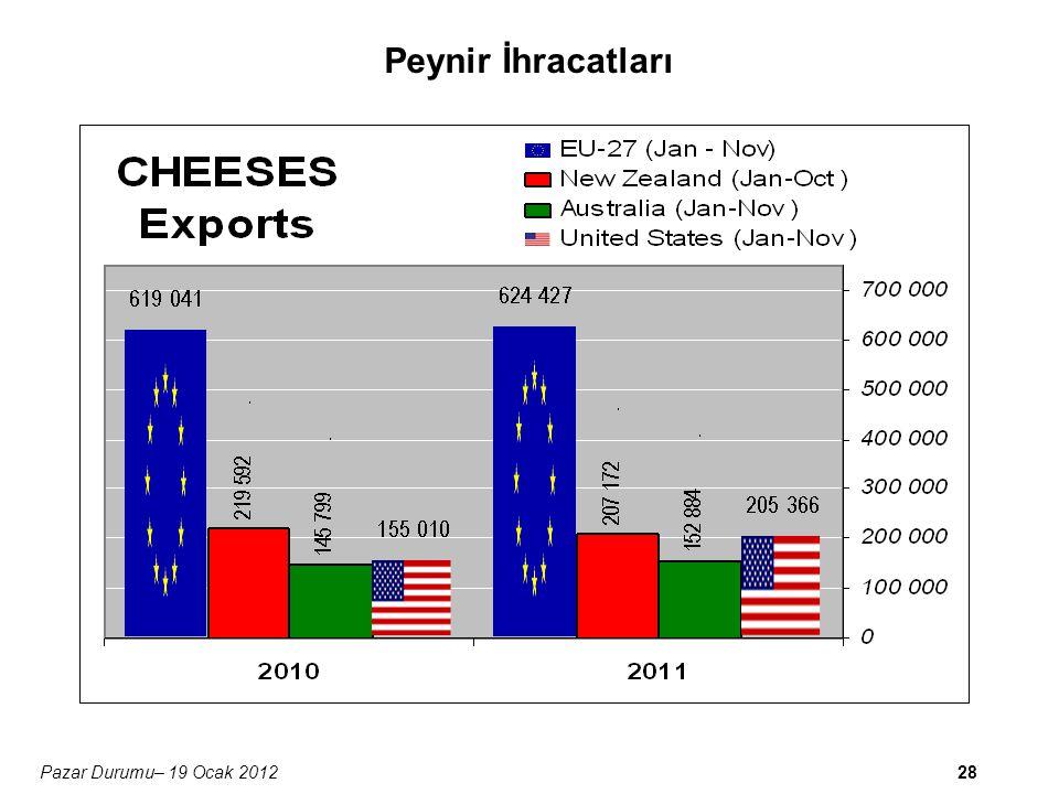28Pazar Durumu– 19 Ocak 2012 Peynir İhracatları