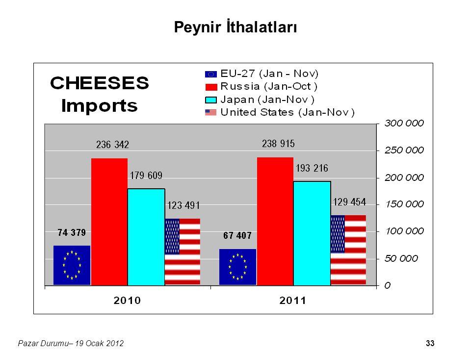 33Pazar Durumu– 19 Ocak 2012 Peynir İthalatları