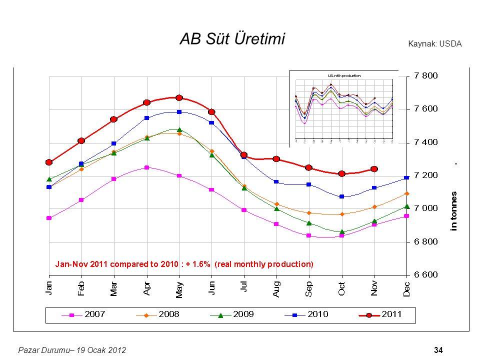 34 Kaynak: USDA Pazar Durumu– 19 Ocak 2012 AB Süt Üretimi