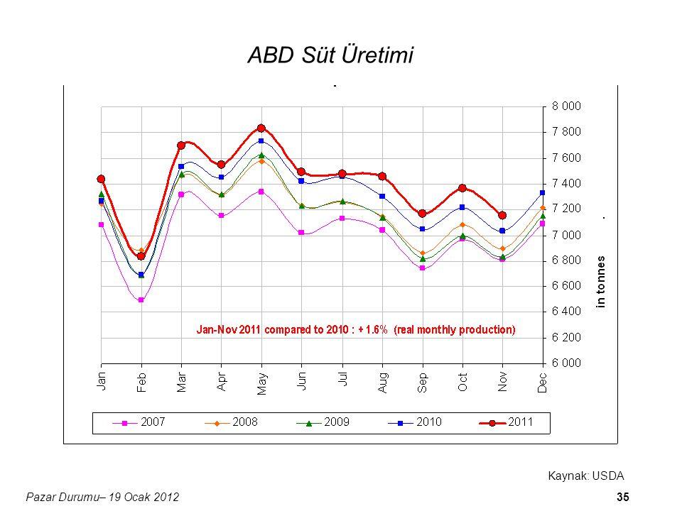 36 Kaynak: Dairy Australia Pazar Durumu– 19 Ocak 2012 Avustralya Süt Üretimi