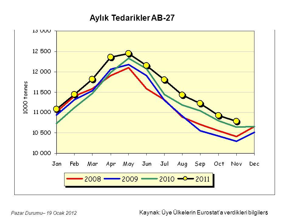 5Pazar Durumu– 19 Ocak 2012 Kaynak: Üye Ülkelerin Eurostat'a verdikleri bilgiler Aylık Tedarikler AB-27