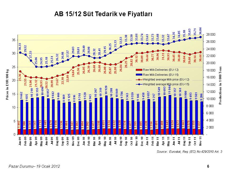 6Pazar Durumu– 19 Ocak 2012 AB 15/12 Süt Tedarik ve Fiyatları