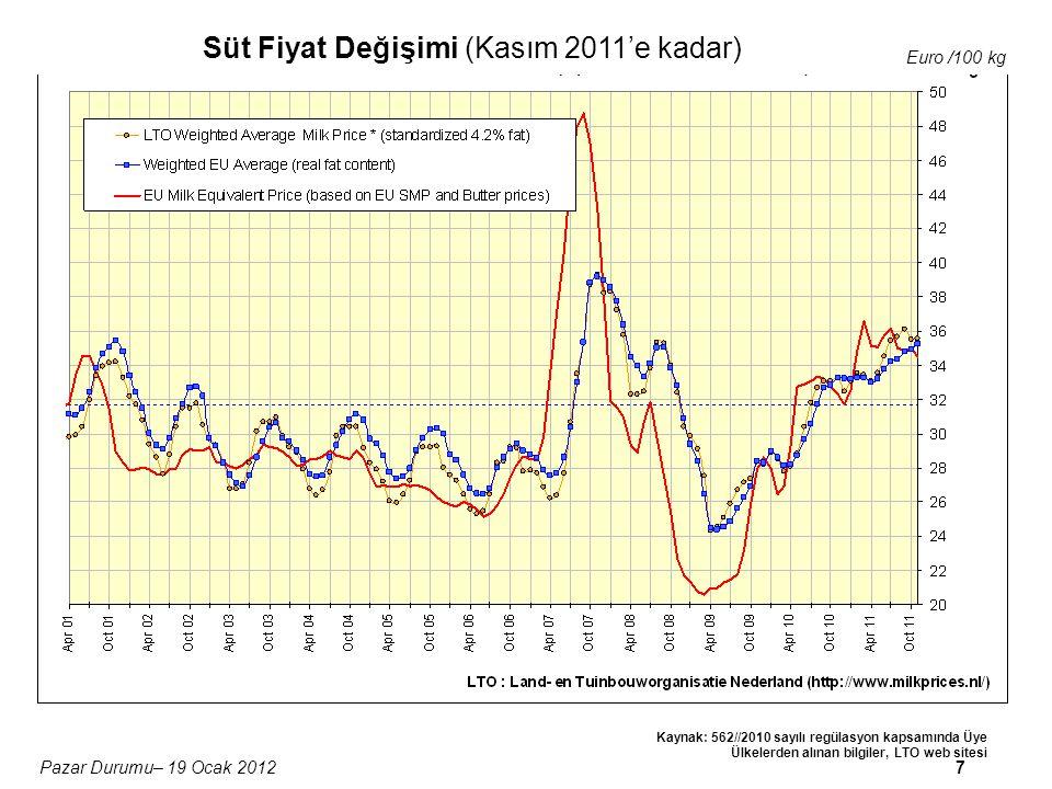 7Pazar Durumu– 19 Ocak 2012 Süt Fiyat Değişimi (Kasım 2011'e kadar) Euro /100 kg Kaynak: 562//2010 sayılı regülasyon kapsamında Üye Ülkelerden alınan bilgiler, LTO web sitesi