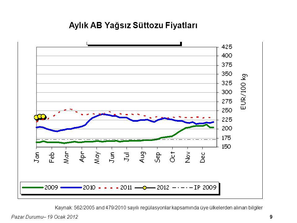 9Pazar Durumu– 19 Ocak 2012 Aylık AB Yağsız Süttozu Fiyatları Kaynak: 562/2005 and 479/2010 sayılı regülasyonlar kapsamında üye ülkelerden alınan bilgiler