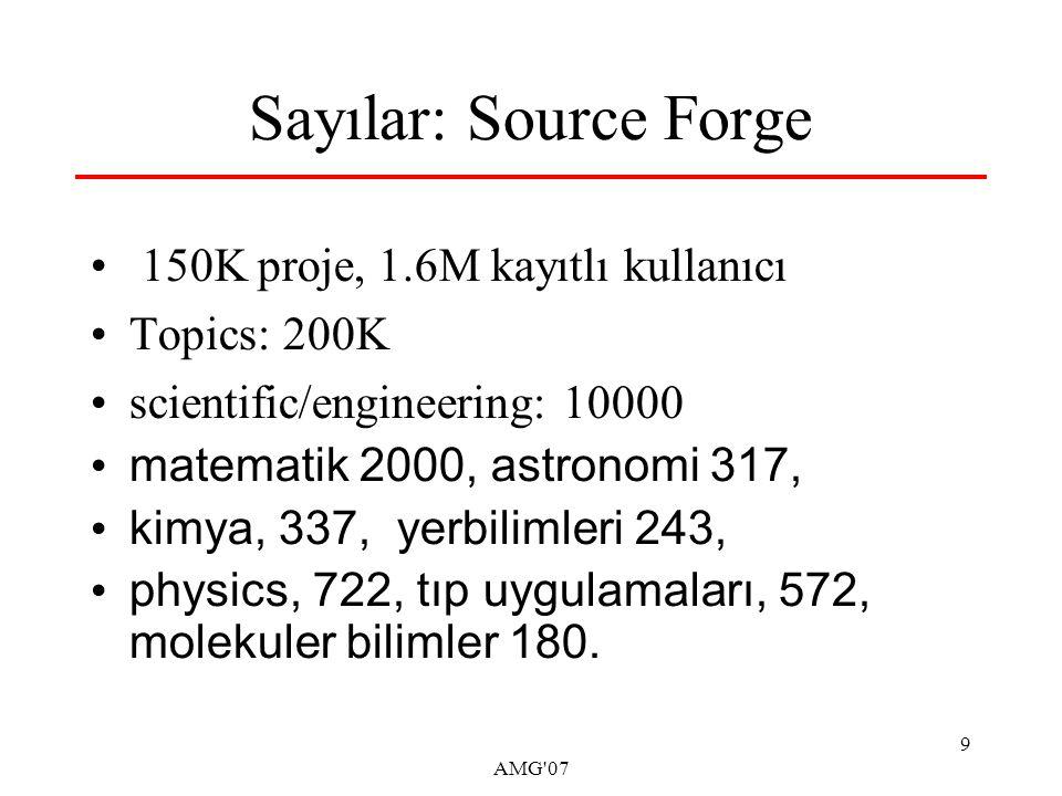 AMG 07 9 Sayılar: Source Forge 150K proje, 1.6M kayıtlı kullanıcı Topics: 200K scientific/engineering: 10000 matematik 2000, astronomi 317, kimya, 337, yerbilimleri 243, physics, 722, tıp uygulamaları, 572, molekuler bilimler 180.