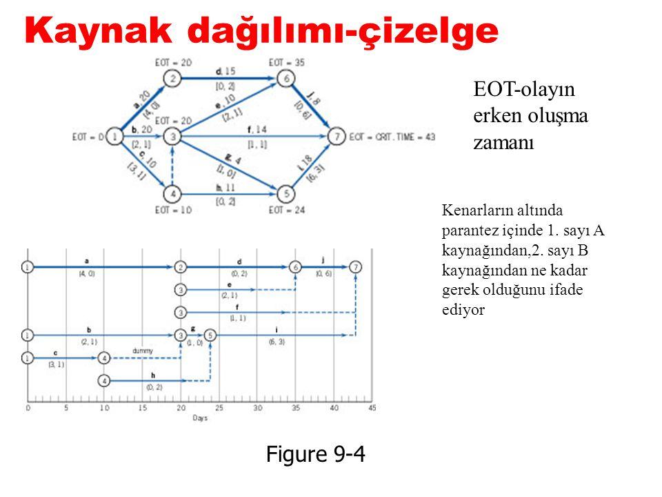 Kaynak dağılımı-çizelge Figure 9-4 EOT-olayın erken oluşma zamanı Kenarların altında parantez içinde 1. sayı A kaynağından,2. sayı B kaynağından ne ka