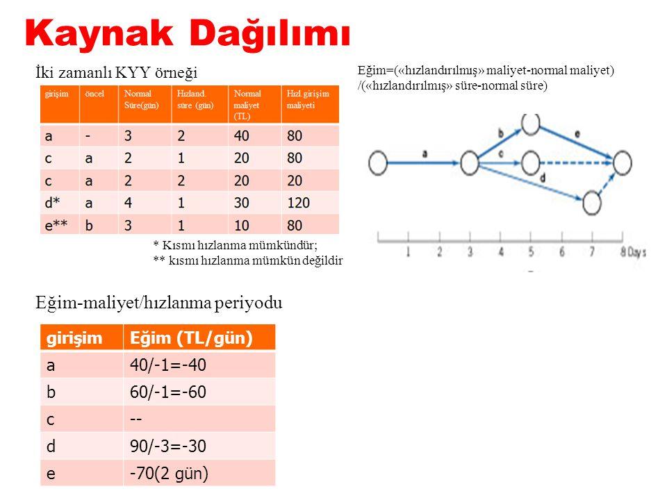 Kaynak Dağılımı Figure 9-1