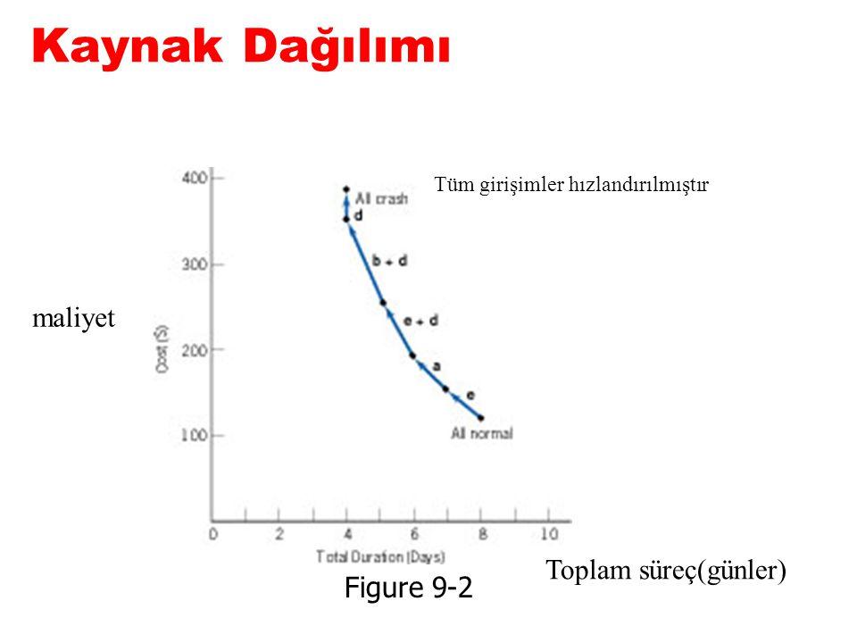 Kaynak Dağılımı Figure 9-2 Tüm girişimler hızlandırılmıştır Toplam süreç(günler) maliyet