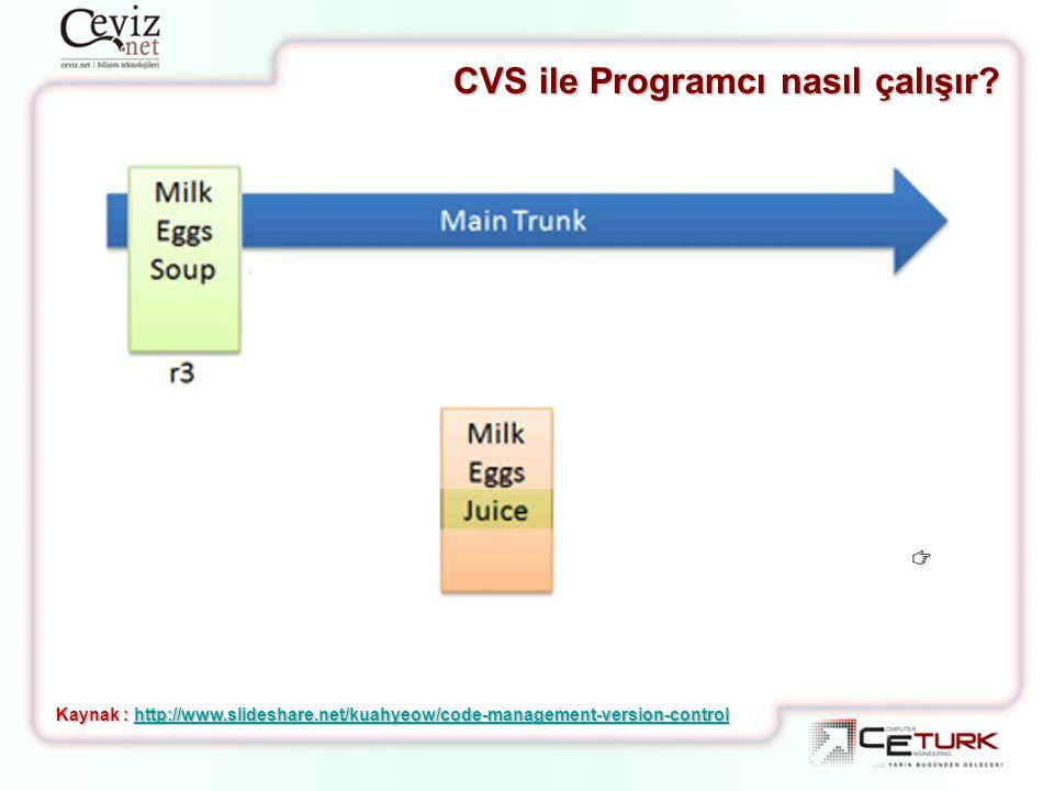 CVS ile Programcı nasıl çalışır? Kaynak : http://www.slideshare.net/kuahyeow/code-management-version-control http://www.slideshare.net/kuahyeow/code-m
