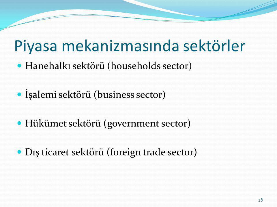 Piyasa mekanizmasında sektörler Hanehalkı sektörü (households sector) İşalemi sektörü (business sector) Hükümet sektörü (government sector) Dış ticaret sektörü (foreign trade sector) 28